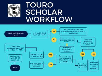 Touro Scholar workflow